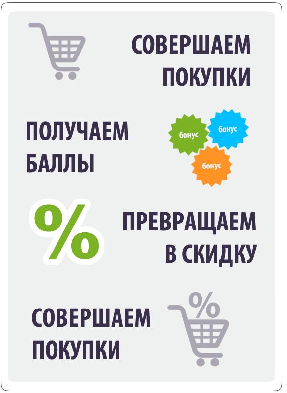 Бонусная программа интернет-магазина JosephJoseph